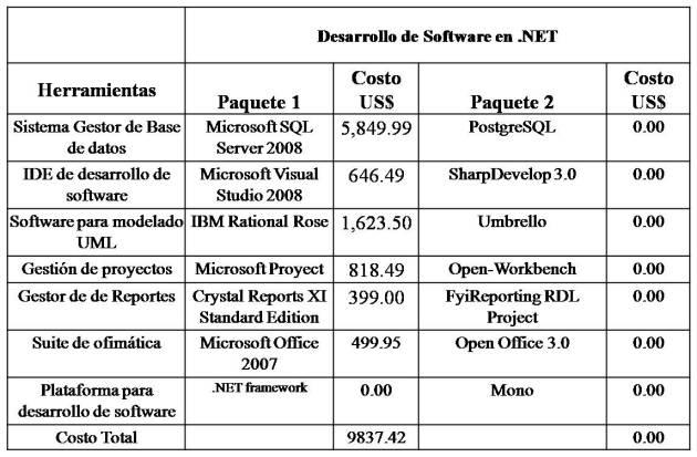 desarrollo software bajo net